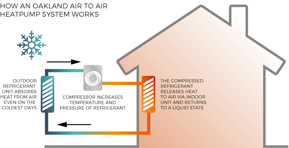 How an Oakland Air to Air Heatpump system works